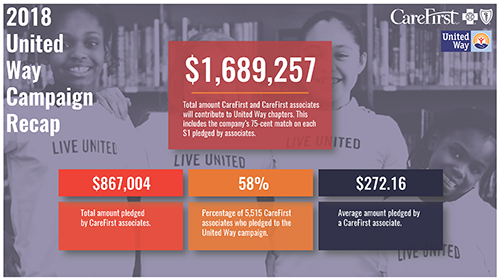 CareFirst's 2018 United Way Campaign Recap.